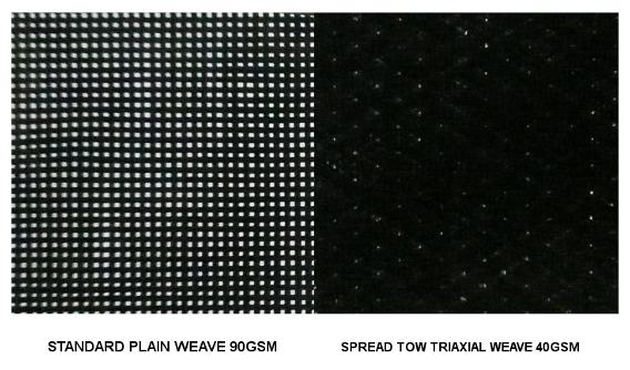 Spread tow triaxial carbon fiber fabric VS plain weave